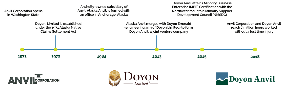 Doyon Anvil History
